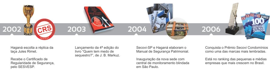 Cronologia empresa Haganá 2